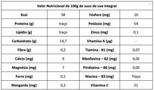 Valor Nutricional de 100g de suco de uva integral